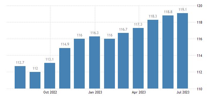 italy harmonised idx of consumer prices hicp household furniture eurostat data