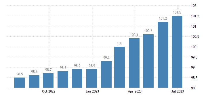 italy harmonised idx of consumer prices hicp insurance eurostat data