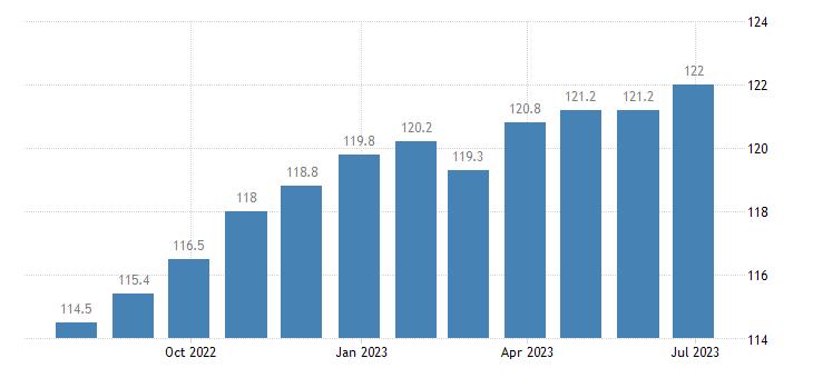 italy harmonised idx of consumer prices hicp lamb goat eurostat data