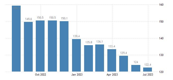 italy harmonised idx of consumer prices hicp liquid fuels eurostat data