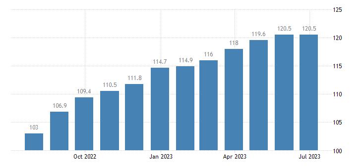italy harmonised idx of consumer prices hicp low non alcoholic beer eurostat data