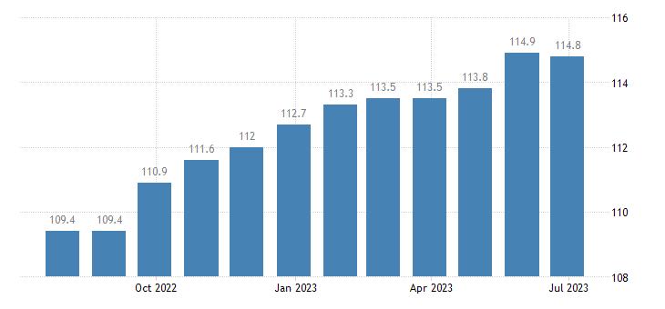 italy harmonised idx of consumer prices hicp lubricants eurostat data