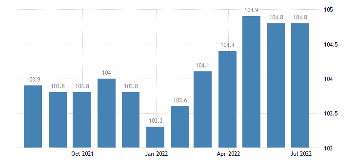 italy harmonised idx of consumer prices hicp maintenance charges in multi occupied buildings eurostat data