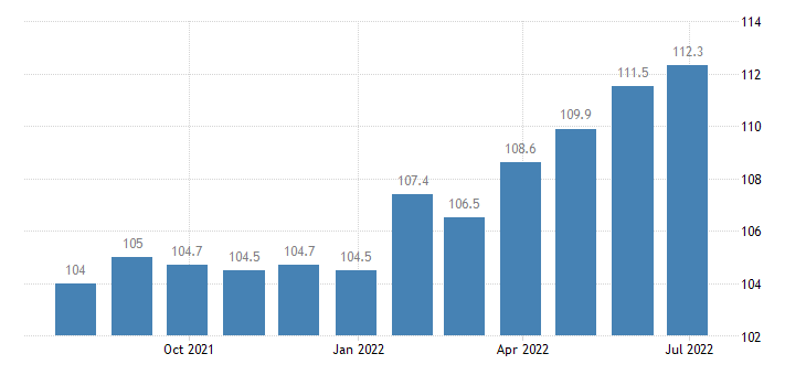italy harmonised idx of consumer prices hicp mineral or spring waters eurostat data