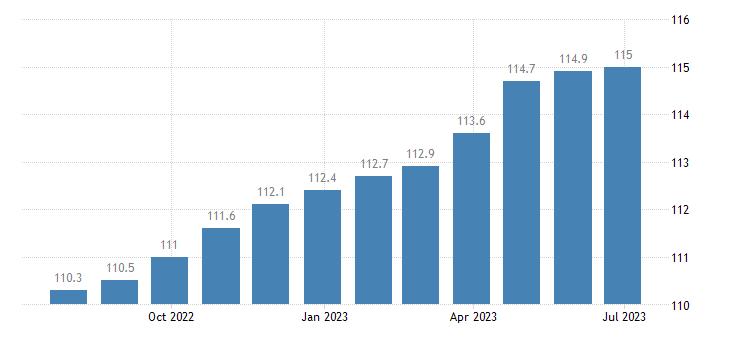 italy harmonised idx of consumer prices hicp miscellaneous goods services eurostat data