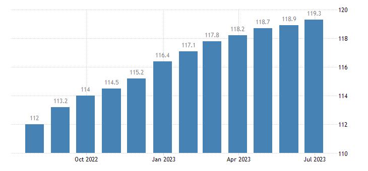 italy harmonised idx of consumer prices hicp motor cars eurostat data