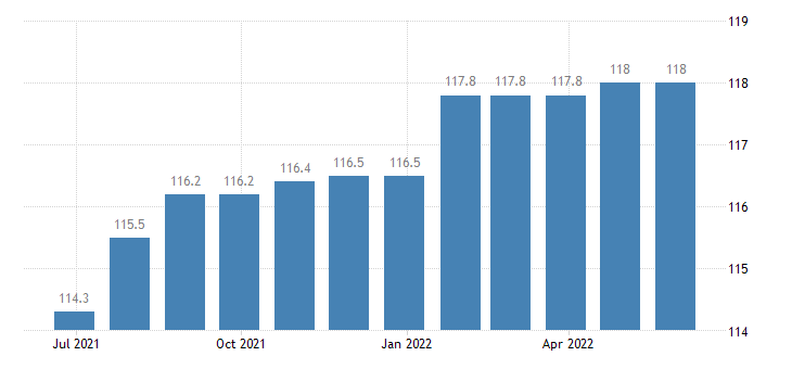 italy harmonised idx of consumer prices hicp museums libraries zoological gardens eurostat data