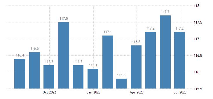 italy harmonised idx of consumer prices hicp newspapers eurostat data