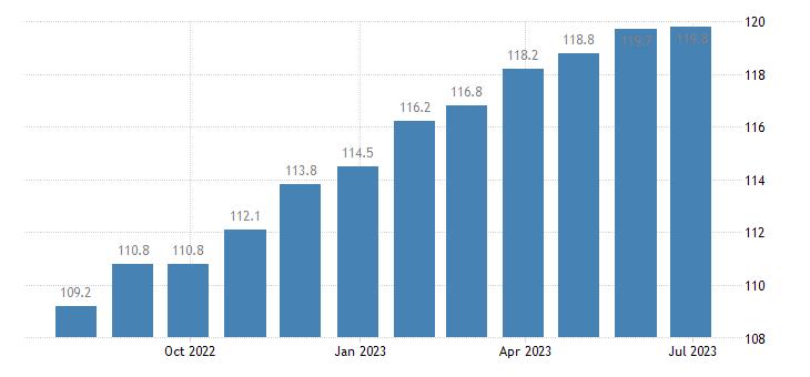 italy harmonised idx of consumer prices hicp non alcoholic beverages eurostat data