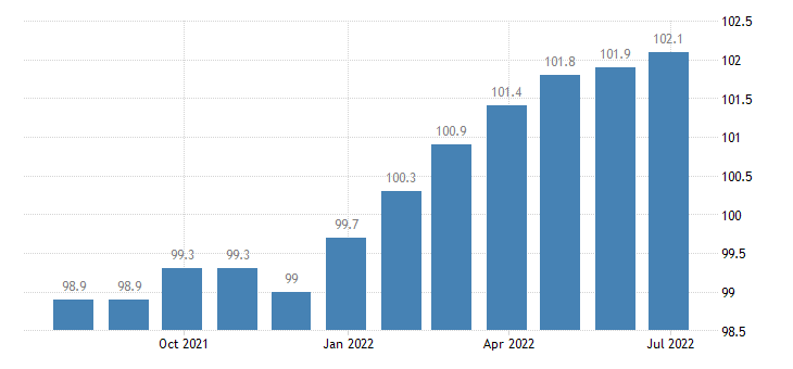 italy harmonised idx of consumer prices hicp non energy industrial goods durables only eurostat data