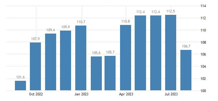 italy harmonised idx of consumer prices hicp non energy industrial goods eurostat data
