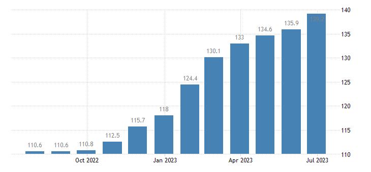 italy harmonised idx of consumer prices hicp olive oil eurostat data