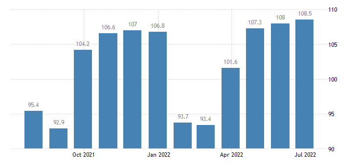 italy harmonised idx of consumer prices hicp other articles of clothing eurostat data