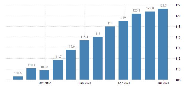 italy harmonised idx of consumer prices hicp other bakery products eurostat data