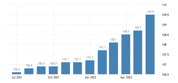 italy harmonised idx of consumer prices hicp other fees services eurostat data