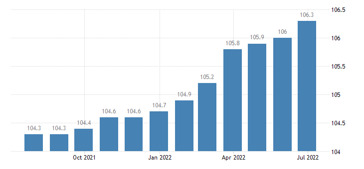 italy harmonised idx of consumer prices hicp other paramedical services eurostat data