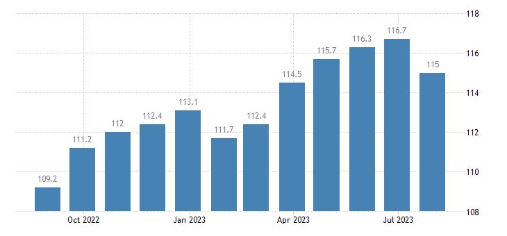 italy harmonised idx of consumer prices hicp overall idx excluding energy eurostat data
