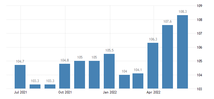 italy harmonised idx of consumer prices hicp overall idx excluding energy seasonal food eurostat data