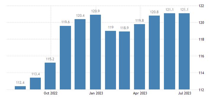 italy harmonised idx of consumer prices hicp overall idx excluding seasonal food eurostat data