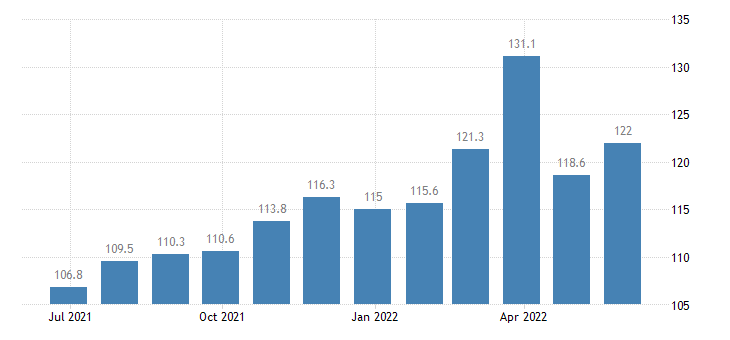 italy harmonised idx of consumer prices hicp petrol eurostat data