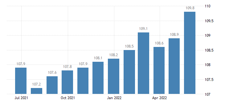 italy harmonised idx of consumer prices hicp photographic services eurostat data