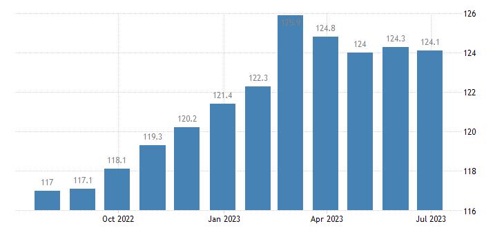 italy harmonised idx of consumer prices hicp plants flowers eurostat data
