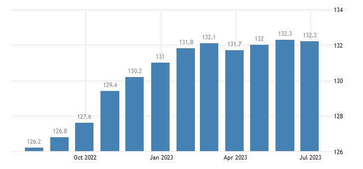 italy harmonised idx of consumer prices hicp poultry eurostat data