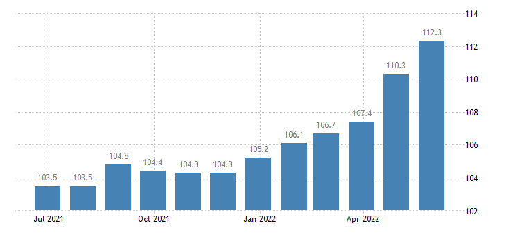 italy harmonised idx of consumer prices hicp preserved milk eurostat data