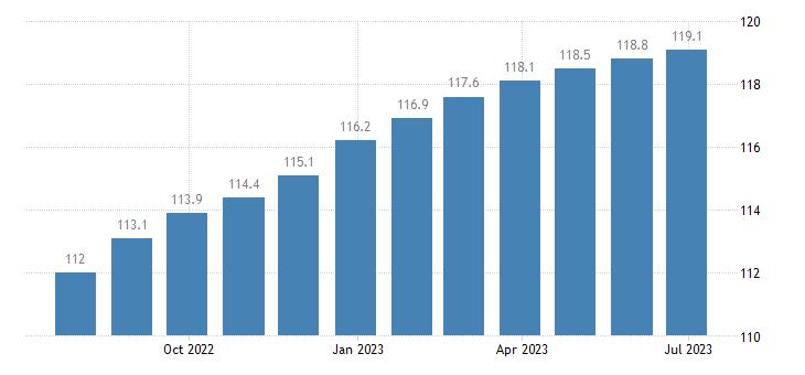 italy harmonised idx of consumer prices hicp purchase of vehicles eurostat data