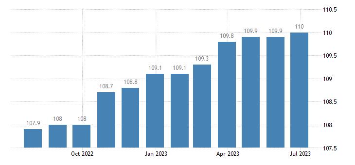 italy harmonised idx of consumer prices hicp repair hire of clothing eurostat data