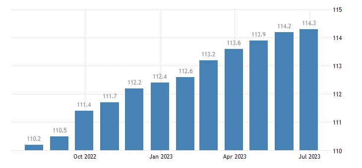 italy harmonised idx of consumer prices hicp repair hire of footwear eurostat data