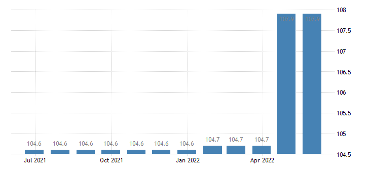 italy harmonised idx of consumer prices hicp services of carpenters eurostat data