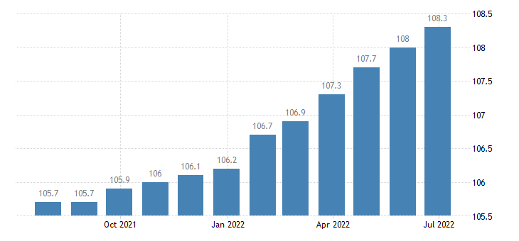 italy harmonised idx of consumer prices hicp services of electricians eurostat data