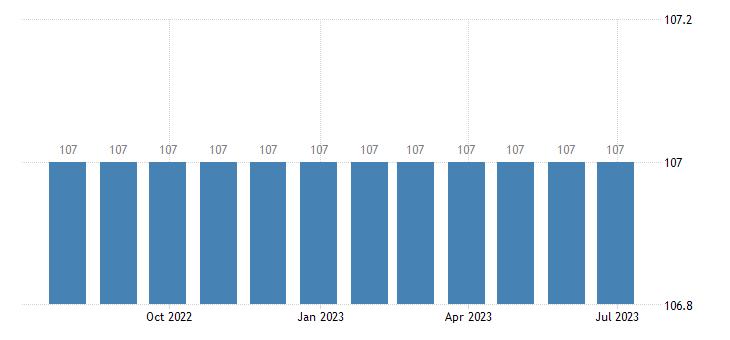 italy harmonised idx of consumer prices hicp services of painters eurostat data