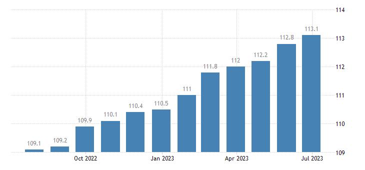 italy harmonised idx of consumer prices hicp services of plumbers eurostat data