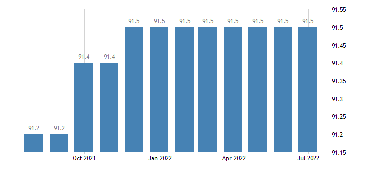 italy harmonised idx of consumer prices hicp services related to communication eurostat data