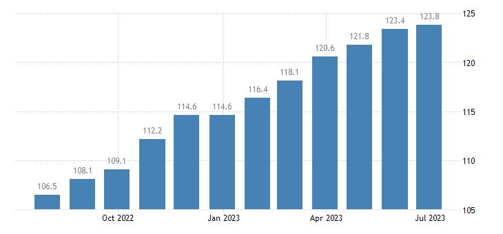 italy harmonised idx of consumer prices hicp soft drinks eurostat data