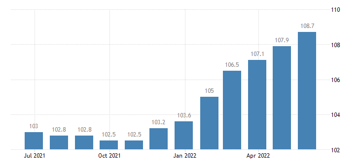 italy harmonised idx of consumer prices hicp solid fuels eurostat data