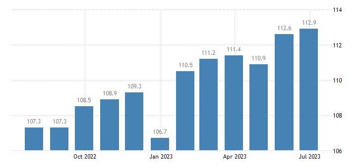 italy harmonised idx of consumer prices hicp spirits liqueurs eurostat data