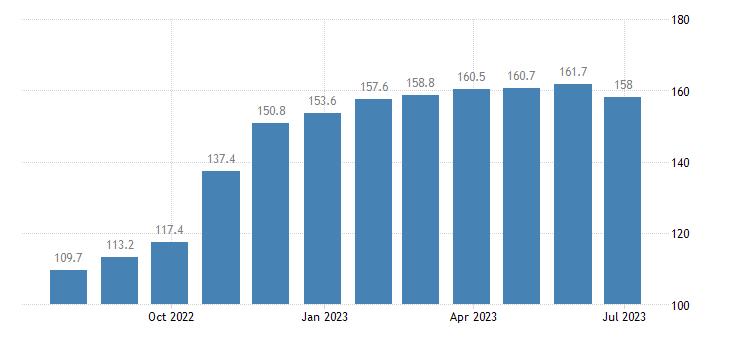italy harmonised idx of consumer prices hicp sugar eurostat data