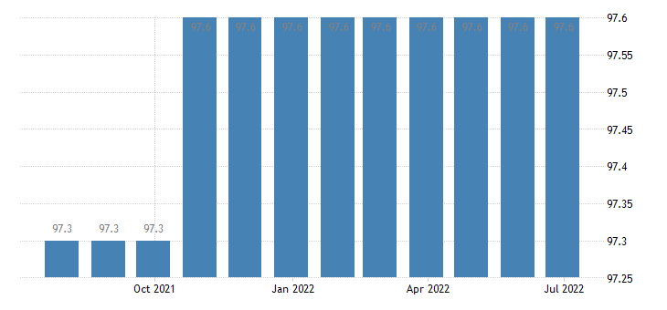 italy harmonised idx of consumer prices hicp television radio licence fees subscriptions eurostat data