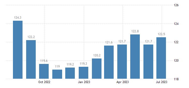 italy harmonised idx of consumer prices hicp transport eurostat data