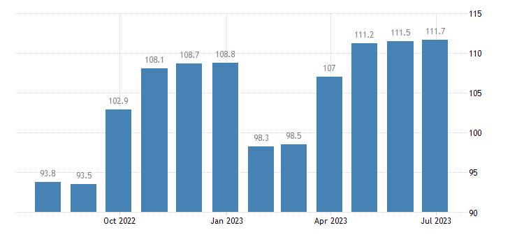 italy harmonised idx of consumer prices hicp travel goods eurostat data