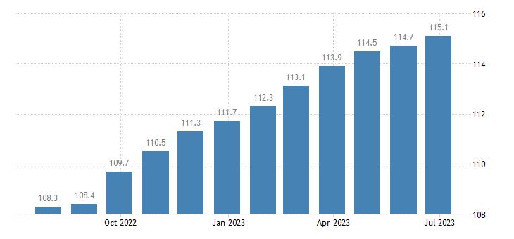 italy harmonised idx of consumer prices hicp tyres eurostat data
