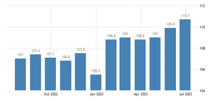 italy harmonised idx of consumer prices hicp wine eurostat data