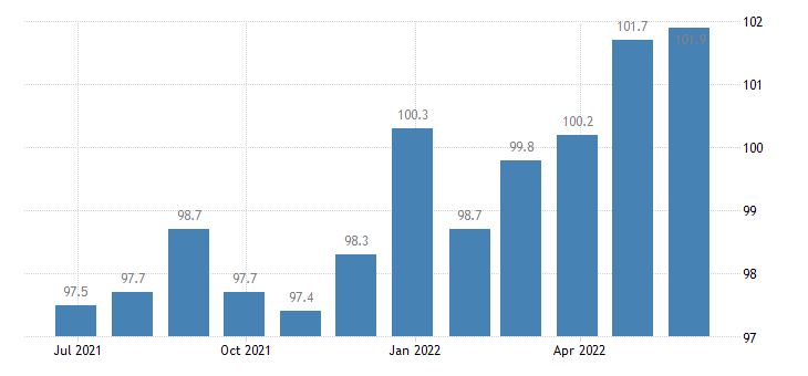 italy harmonised idx of consumer prices hicp yoghurt eurostat data