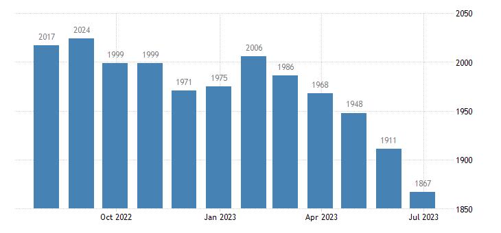 italy harmonised unemployment eurostat data