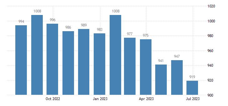 italy harmonised unemployment females eurostat data