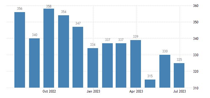 italy harmonised unemployment less than 25 years eurostat data
