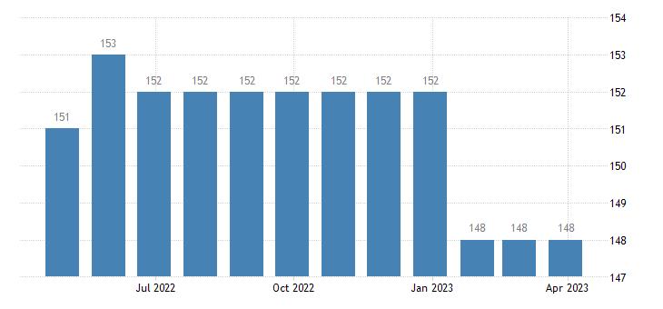 italy harmonised unemployment less than 25 years females eurostat data